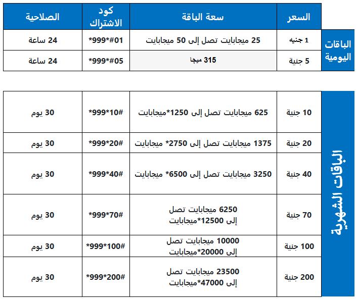 صورة توضح اسعار باقات الانترنت التى تقدمها وى we